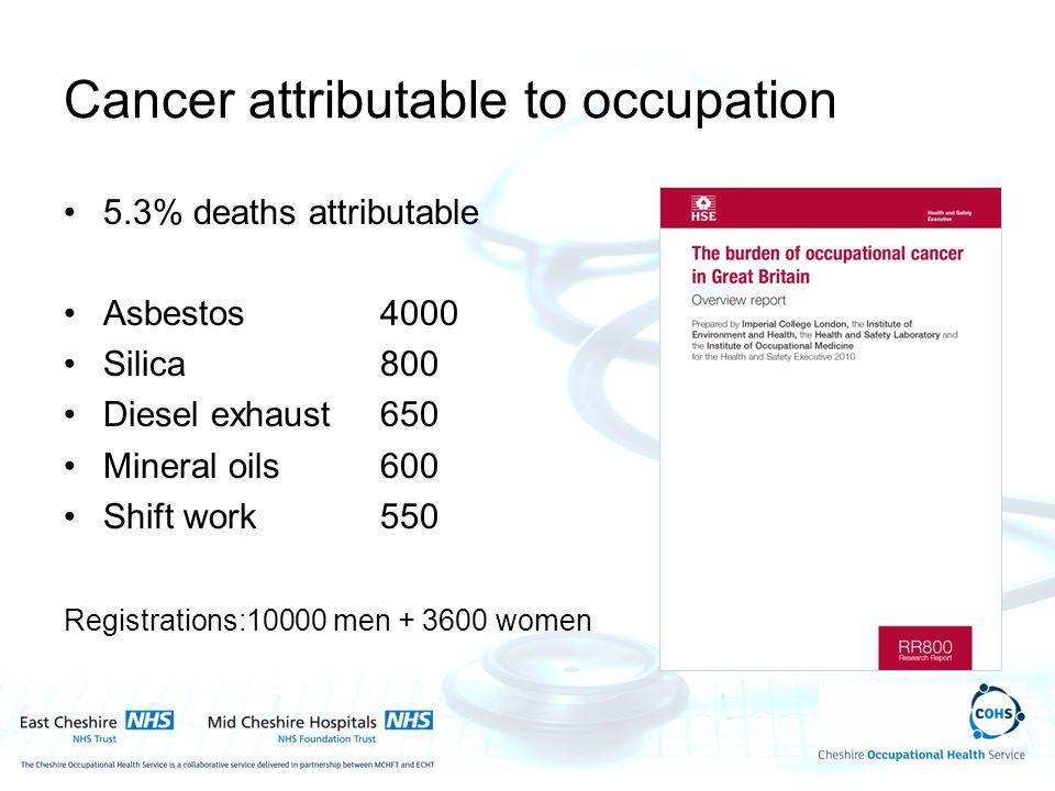 Cancer attributable to occupation 5.3% deaths attributable Asbestos4000 Silica800 Diesel exhaust650 Mineral oils600 Shift work550 Registrations:10000 men + 3600 women