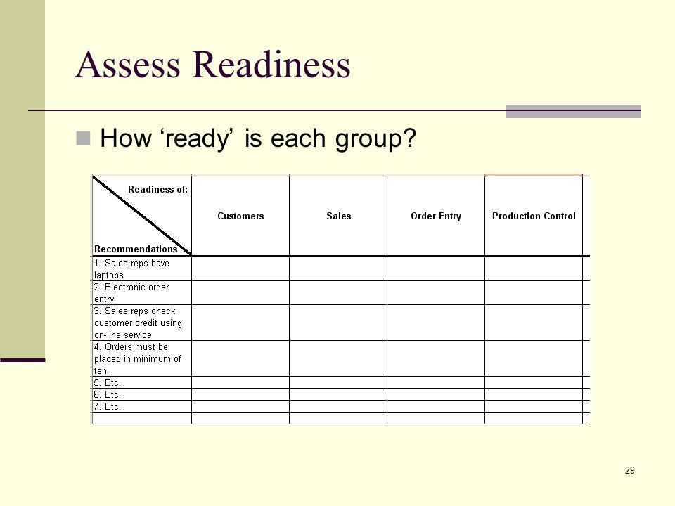 29 Assess Readiness How ready is each group