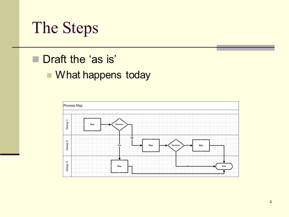 4 The Steps Draft the as is What happens today