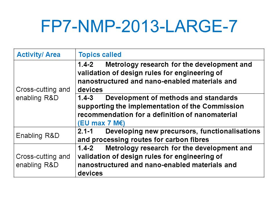 FP7-NMP-2013-LARGE-7 Activity/ AreaTopics called Cross-cutting and enabling R&D 1.4-2Metrology research for the development and validation of design rules for engineering of nanostructured and nano-enabled materials and devices 1.4-3Development of methods and standards supporting the implementation of the Commission recommendation for a definition of nanomaterial (EU max 7 M) Enabling R&D 2.1-1Developing new precursors, functionalisations and processing routes for carbon fibres Cross-cutting and enabling R&D 1.4-2Metrology research for the development and validation of design rules for engineering of nanostructured and nano-enabled materials and devices