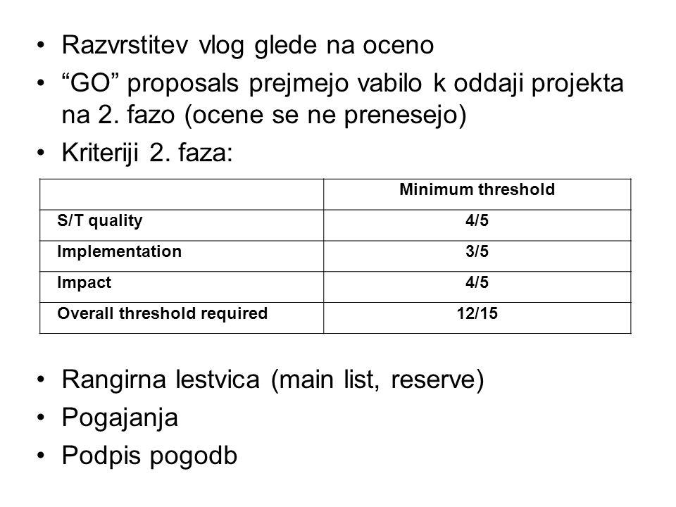 Razvrstitev vlog glede na oceno GO proposals prejmejo vabilo k oddaji projekta na 2.