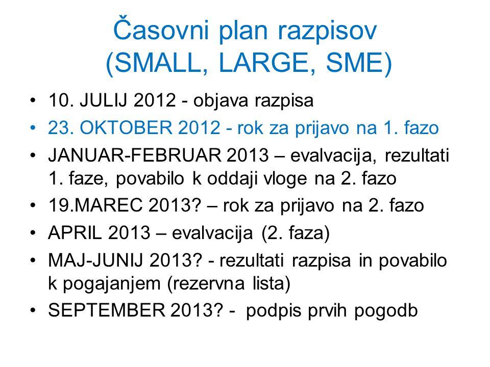 Časovni plan razpisov (SMALL, LARGE, SME) 10. JULIJ 2012 - objava razpisa 23.