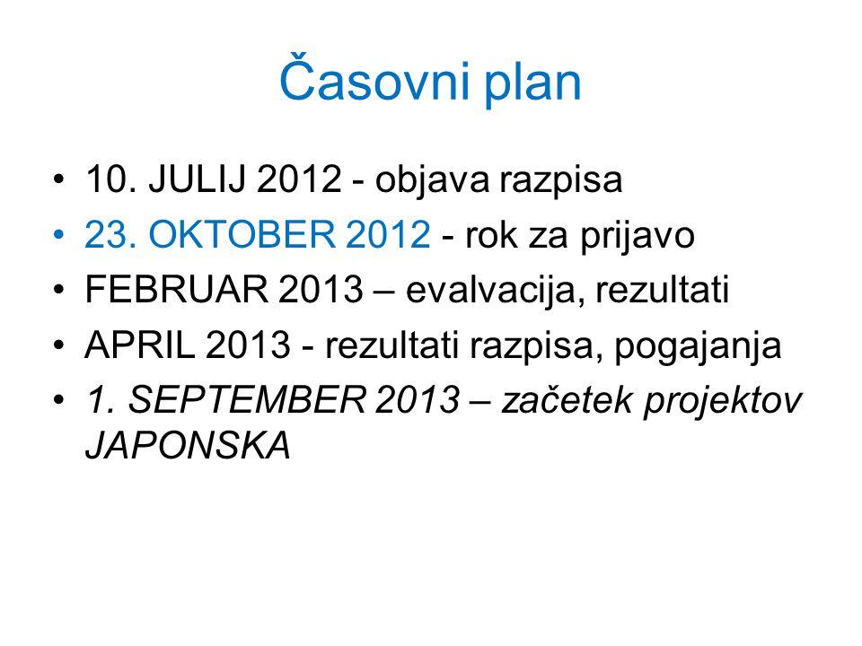 Časovni plan 10. JULIJ 2012 - objava razpisa 23.
