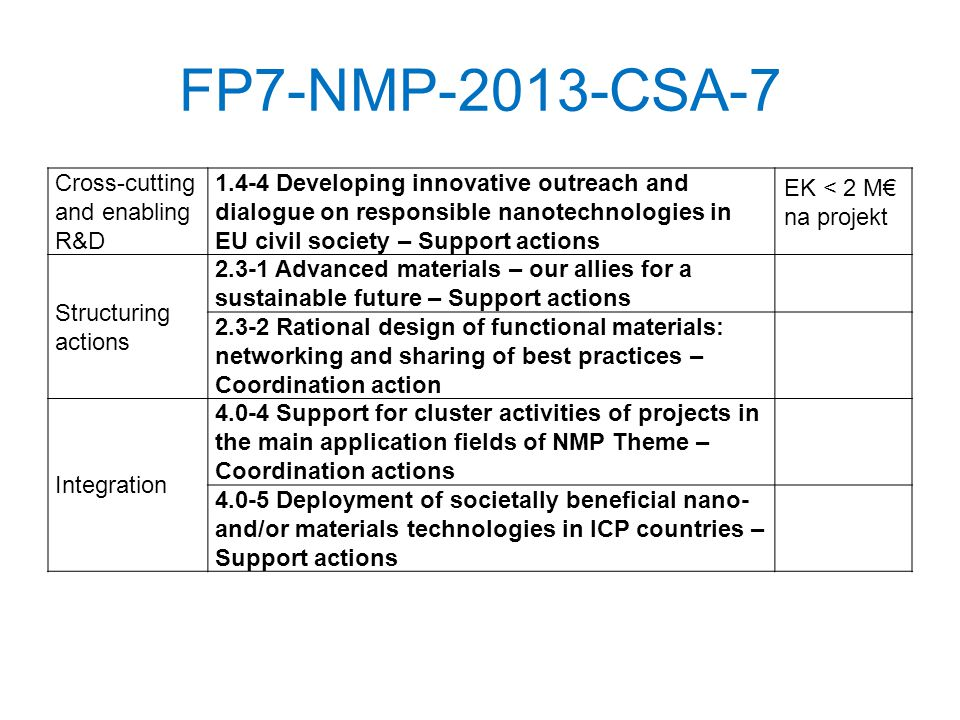 FP7-NMP-2013-CSA-7 Cross-cutting and enabling R&D 1.4-4 Developing innovative outreach and dialogue on responsible nanotechnologies in EU civil society – Support actions EK < 2 M na projekt Structuring actions 2.3-1 Advanced materials – our allies for a sustainable future – Support actions 2.3-2 Rational design of functional materials: networking and sharing of best practices – Coordination action Integration 4.0-4 Support for cluster activities of projects in the main application fields of NMP Theme – Coordination actions 4.0-5 Deployment of societally beneficial nano- and/or materials technologies in ICP countries – Support actions