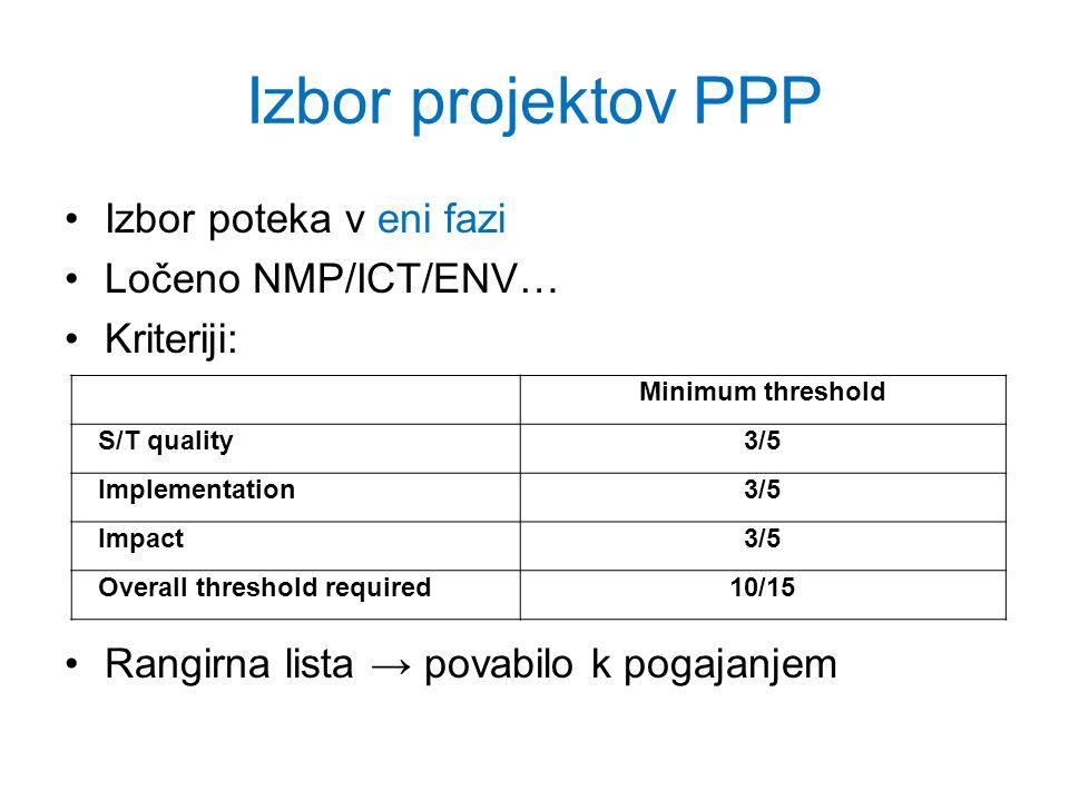 Izbor projektov PPP Izbor poteka v eni fazi Ločeno NMP/ICT/ENV… Kriteriji: Rangirna lista povabilo k pogajanjem Minimum threshold S/T quality3/5 Implementation3/5 Impact3/5 Overall threshold required10/15