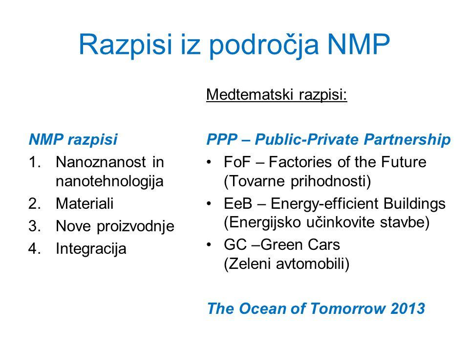 Razpisi iz področja NMP NMP razpisi 1.Nanoznanost in nanotehnologija 2.Materiali 3.Nove proizvodnje 4.Integracija Medtematski razpisi: PPP – Public-Private Partnership FoF – Factories of the Future (Tovarne prihodnosti) EeB – Energy-efficient Buildings (Energijsko učinkovite stavbe) GC –Green Cars (Zeleni avtomobili) The Ocean of Tomorrow 2013