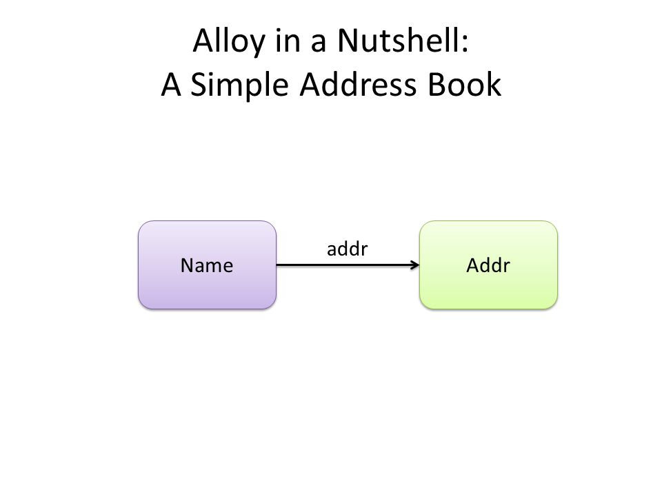 Alloy in a Nutshell: A Simple Address Book Name Addr addr