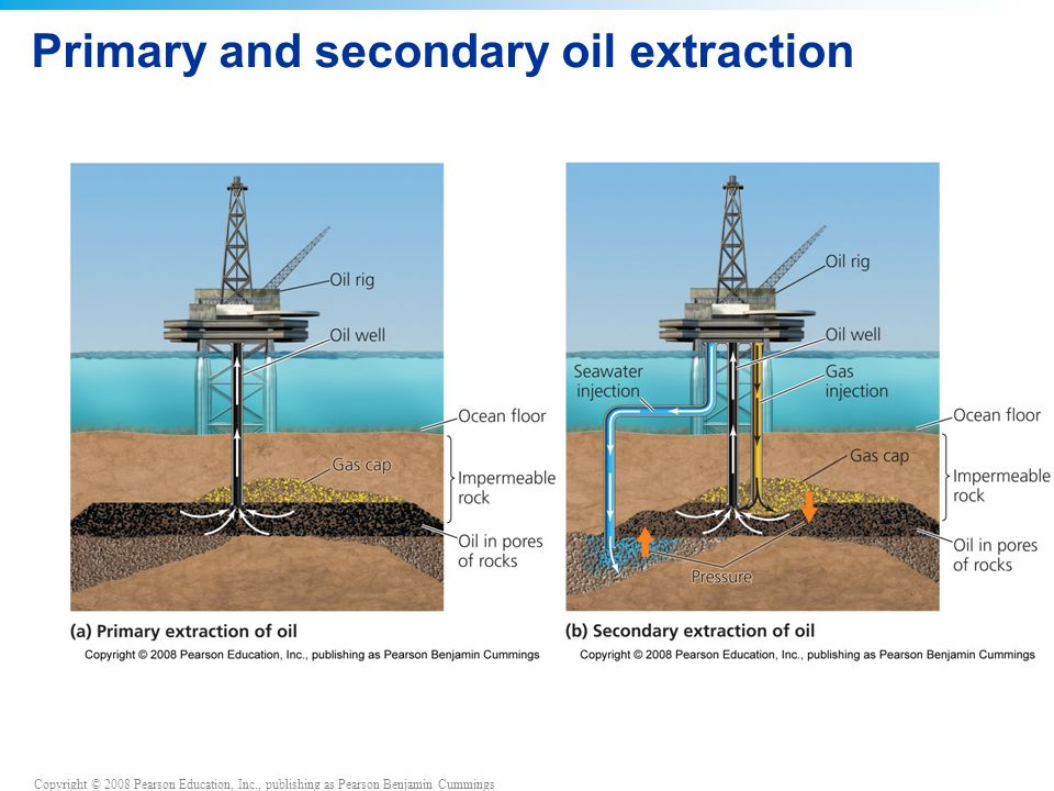 Copyright © 2008 Pearson Education, Inc., publishing as Pearson Benjamin Cummings Primary and secondary oil extraction