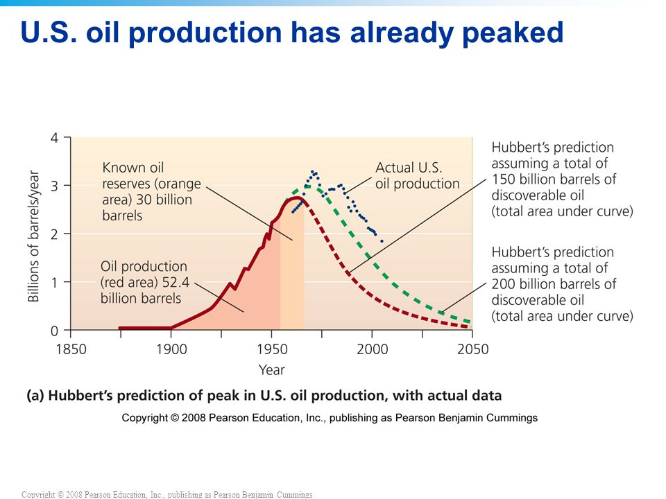 Copyright © 2008 Pearson Education, Inc., publishing as Pearson Benjamin Cummings U.S. oil production has already peaked