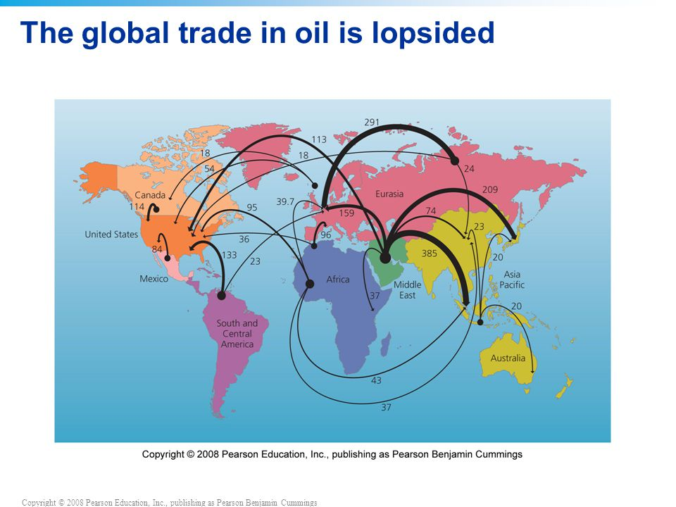 Copyright © 2008 Pearson Education, Inc., publishing as Pearson Benjamin Cummings The global trade in oil is lopsided
