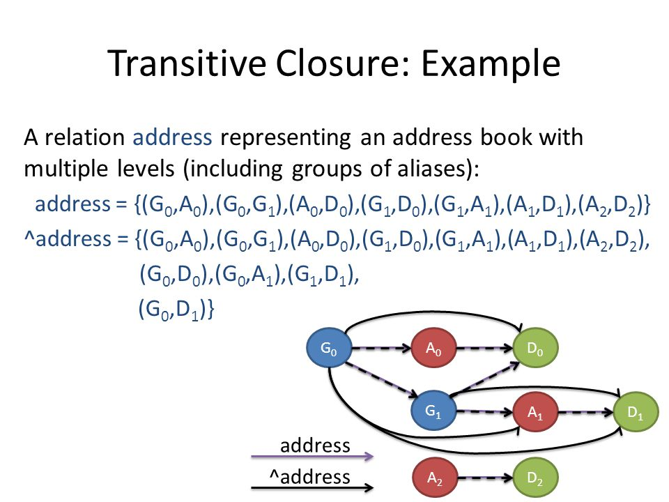 Transitive Closure: Example A relation address representing an address book with multiple levels (including groups of aliases): address = {(G 0,A 0 ),(G 0,G 1 ),(A 0,D 0 ),(G 1,D 0 ),(G 1,A 1 ),(A 1,D 1 ),(A 2,D 2 )} ^address = {(G 0,A 0 ),(G 0,G 1 ),(A 0,D 0 ),(G 1,D 0 ),(G 1,A 1 ),(A 1,D 1 ),(A 2,D 2 ), (G 0,D 0 ),(G 0,A 1 ),(G 1,D 1 ), (G 0,D 1 )} G0G0 A0A0 G1G1 A1A1 D0D0 D1D1 A2A2 D2D2 ^address address