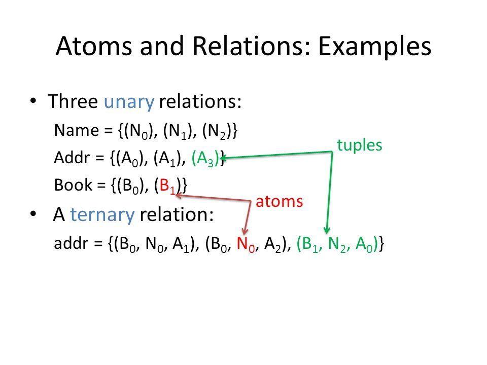 Atoms and Relations: Examples Three unary relations: Name = {(N 0 ), (N 1 ), (N 2 )} Addr = {(A 0 ), (A 1 ), (A 3 )} Book = {(B 0 ), (B 1 )} A ternary relation: addr = {(B 0, N 0, A 1 ), (B 0, N 0, A 2 ), (B 1, N 2, A 0 )} atoms tuples