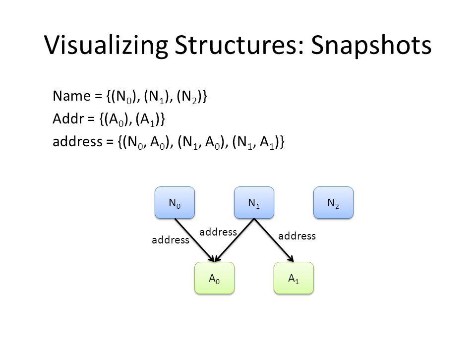 Visualizing Structures: Snapshots Name = {(N 0 ), (N 1 ), (N 2 )} Addr = {(A 0 ), (A 1 ), (A 3 )} Book = {(B 0 ), (B 1 )} addr = {(B 0, N 0, A 1 ), (B 0, N 0, A 2 ), (B 1, N 2, A 0 )} B0B0 B0B0 B1B1 B1B1 A1A1 A1A1 A0A0 A0A0 N0N0 N0N0 addr[N 0 ] addr[N 2 ] A2A2 A2A2 N1N1 N1N1 N2N2 N2N2