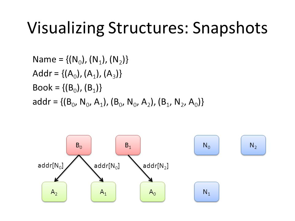 Visualizing Structures: Snapshots Name = {(N 0 ), (N 1 ), (N 2 )} Addr = {(A 0 ), (A 1 ), (A 3 )} Book = {(B 0 ), (B 1 )} addr = {(B 0, N 0, A 1 ), (B 0, N 0, A 2 ), (B 1, N 2, A 0 )} B0B0 B0B0 B1B1 B1B1 A1A1 A1A1 A0A0 A0A0 N0N0 N0N0 addr[N 0 ] addr[N 2 ] A2A2 A2A2 N1N1 N1N1 N2N2 N2N2