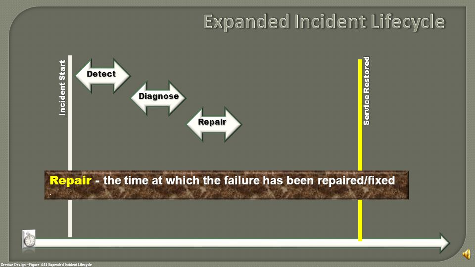 Service Design – Figure 4.15 Expended Incident Lifecycle Incident Start Service Restored Detect Diagnose Repair Repair Repair - the time at which the failure has been repaired/fixed.