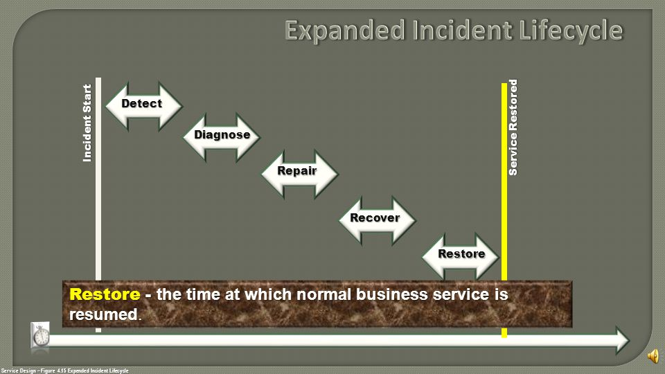 Service Design – Figure 4.15 Expended Incident Lifecycle Incident Start Service Restored Detect Diagnose Repair Recover Restore Restore - the time at which normal business service is resumed.