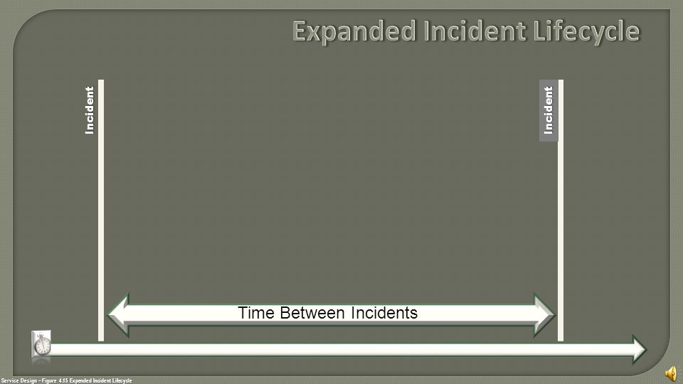 Service Design – Figure 4.15 Expended Incident Lifecycle IncidentIncident Time Between Incidents