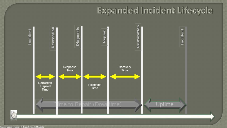 Service Design – Figure 4.15 Expended Incident Lifecycle Incident Incident Restoration Time to Repair (Downtime) Dectection Diagnosis Repair Dectectio