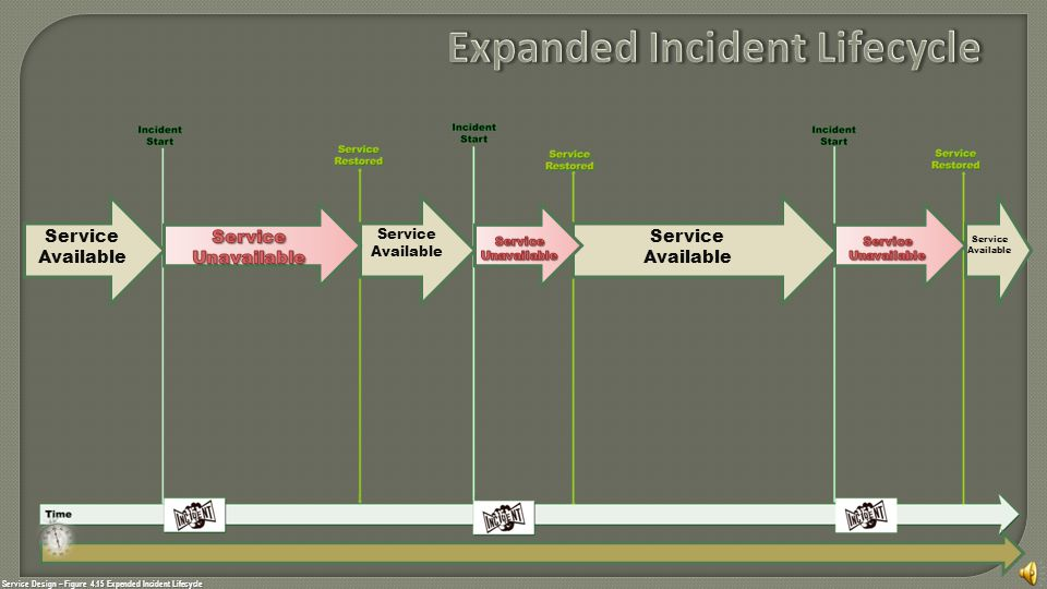 Service Design – Figure 4.15 Expended Incident Lifecycle Service Available Service Available Service Available Service Available