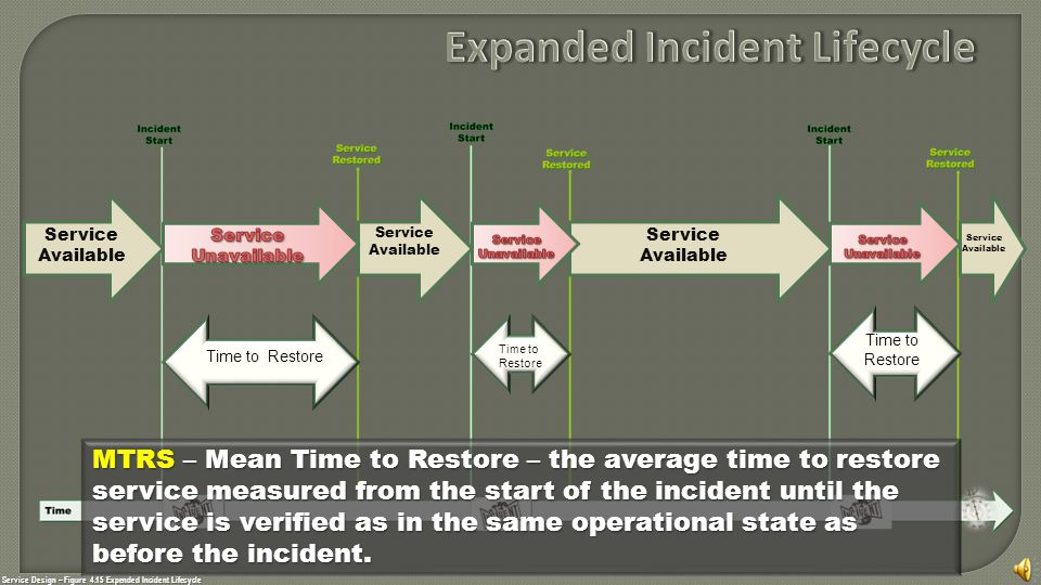 Service Design – Figure 4.15 Expended Incident Lifecycle Service Available Service Available Service Available Service Available Time to Restore MTRS – Mean Time to Restore – the average time to restore service measured from the start of the incident until the service is verified as in the same operational state as before the incident.