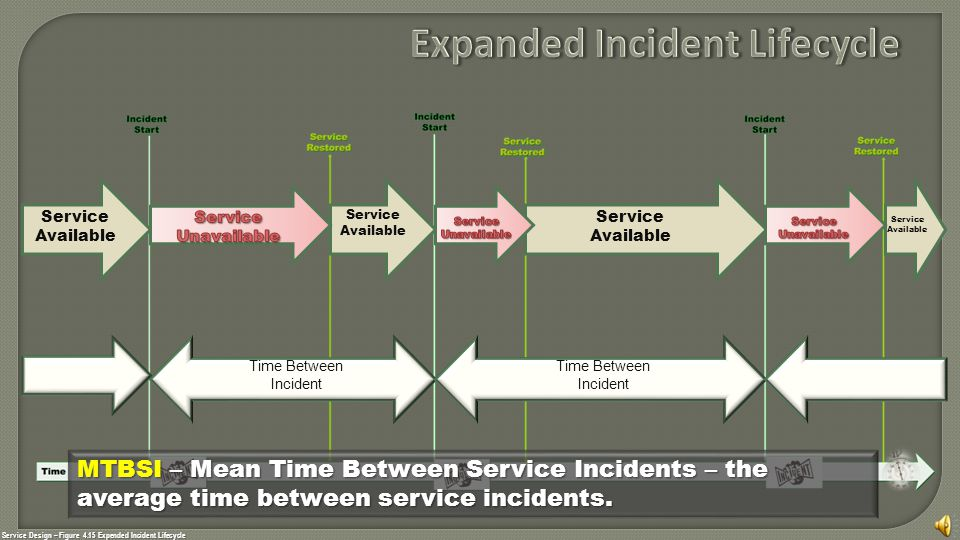 Service Design – Figure 4.15 Expended Incident Lifecycle Service Available Service Available Service Available Service Available MTBSI MTBSI – Mean Time Between Service Incidents – the average time between service incidents.