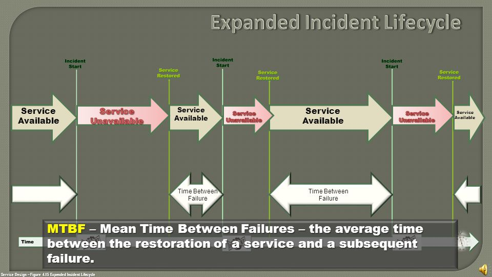 Service Design – Figure 4.15 Expended Incident Lifecycle Service Available Service Available Service Available Service Available MTBF MTBF – Mean Time Between Failures – the average time between the restoration of a service and a subsequent failure.