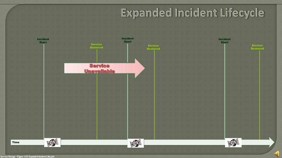 Service Design – Figure 4.15 Expended Incident Lifecycle