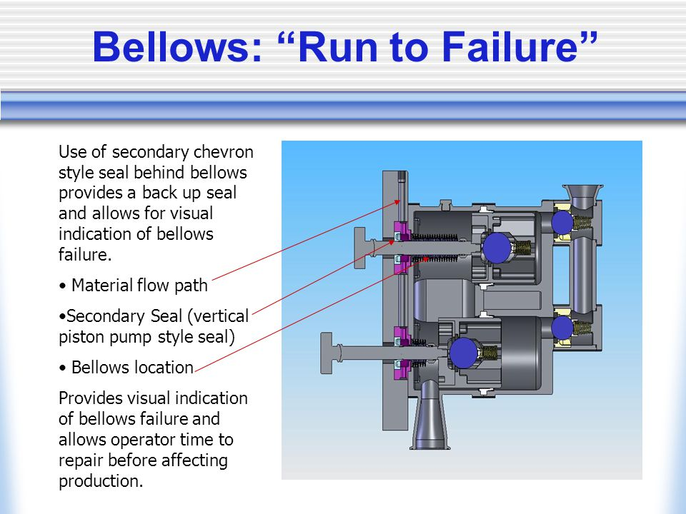 Bellows: Run to Failure Use of secondary chevron style seal behind bellows provides a back up seal and allows for visual indication of bellows failure