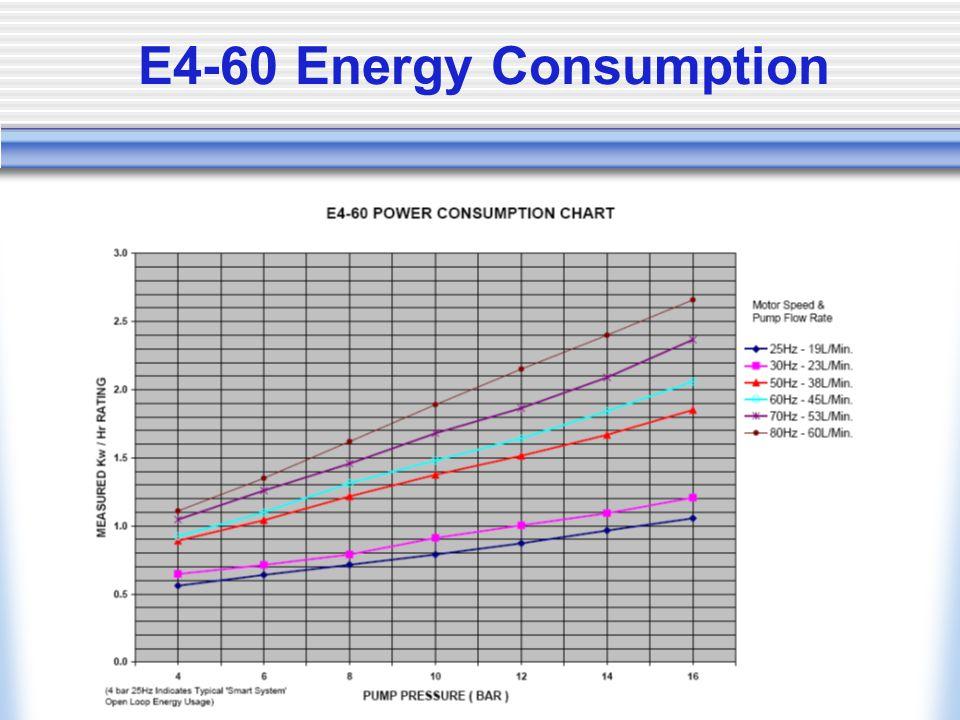 E4-60 Energy Consumption