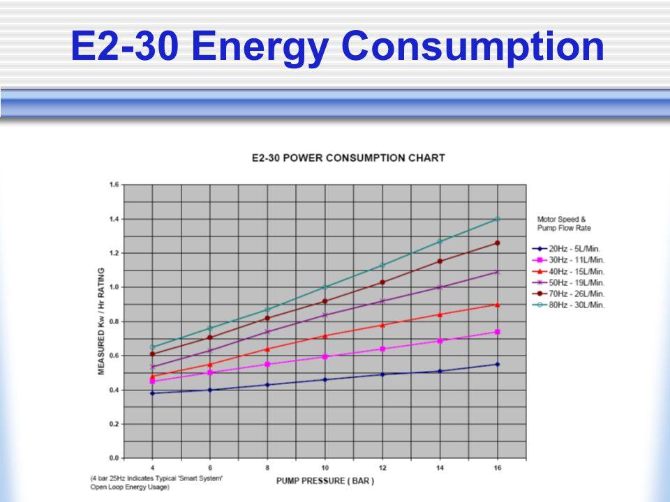 E2-30 Energy Consumption