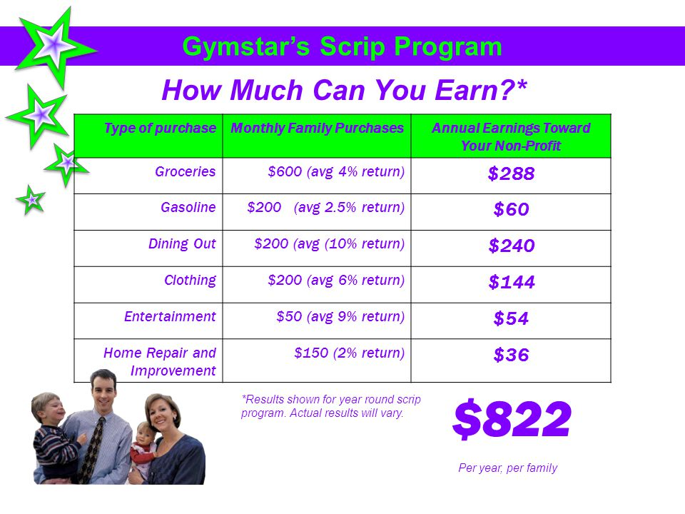 Gymstars Scrip Program Type of purchaseMonthly Family PurchasesAnnual Earnings Toward Your Non-Profit Groceries$600 (avg 4% return) $288 Gasoline$200 (avg 2.5% return) $60 Dining Out$200 (avg (10% return) $240 Clothing$200 (avg 6% return) $144 Entertainment$50 (avg 9% return) $54 Home Repair and Improvement $150 (2% return) $36 $822 How Much Can You Earn?* *Results shown for year round scrip program.