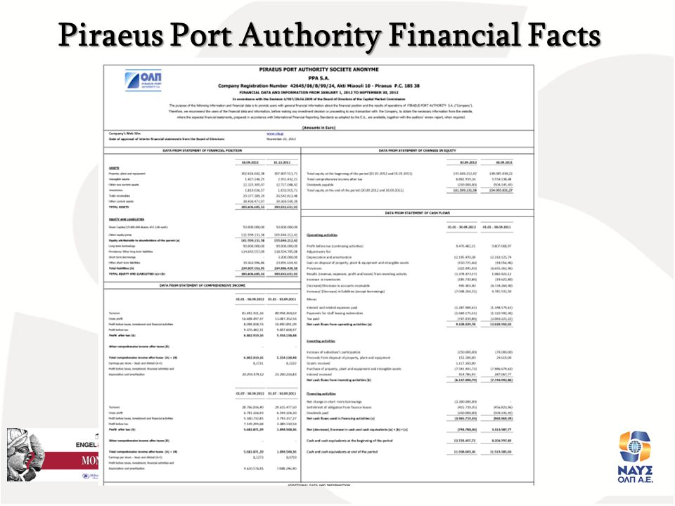 Piraeus Port Authority Financial Facts
