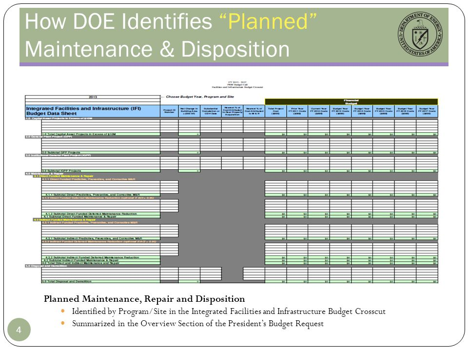 How DOE Identifies Planned Maintenance & Disposition Planned Maintenance, Repair and Disposition Identified by Program/Site in the Integrated Faciliti