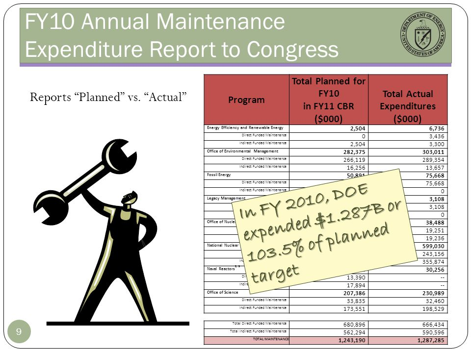 FY10 Annual Maintenance Expenditure Report to Congress 9 Reports Planned vs. Actual Program Total Planned for FY10 in FY11 CBR ($000) Total Actual Exp