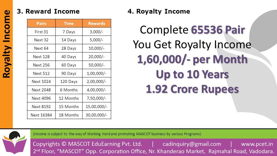 Royalty Income 3. Reward Income4.