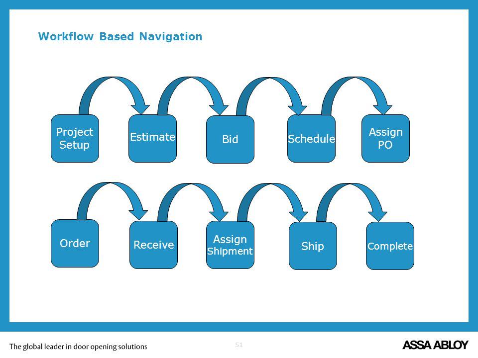 51 Workflow Based Navigation Estimate Project Setup Bid Schedule Assign PO Order Receive Assign Shipment Ship Complete