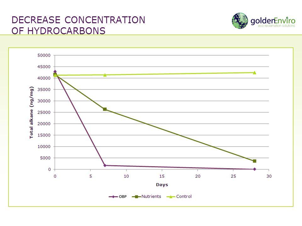 gude DECREASE CONCENTRATION OF HYDROCARBONS