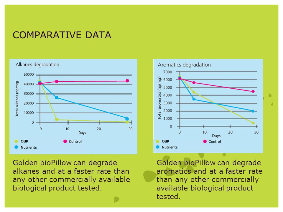 Golden bioPillow can degrade alkanes and at a faster rate than any other commercially available biological product tested. Golden bioPillow can degrad