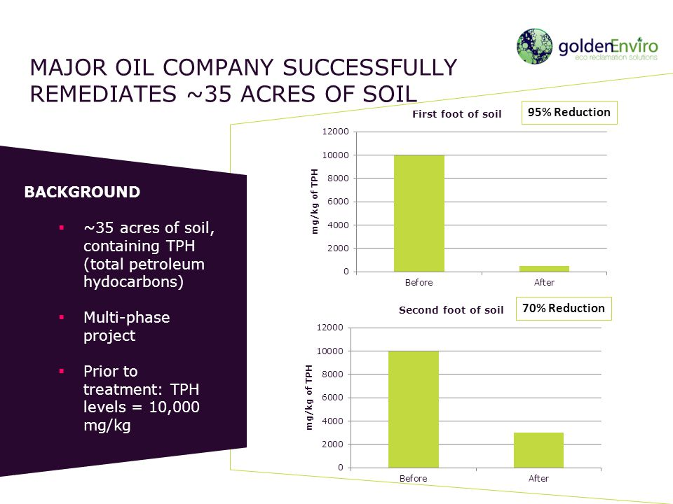 MAJOR OIL COMPANY SUCCESSFULLY REMEDIATES ~35 ACRES OF SOIL BACKGROUND ~35 acres of soil, containing TPH (total petroleum hydocarbons) Multi-phase pro