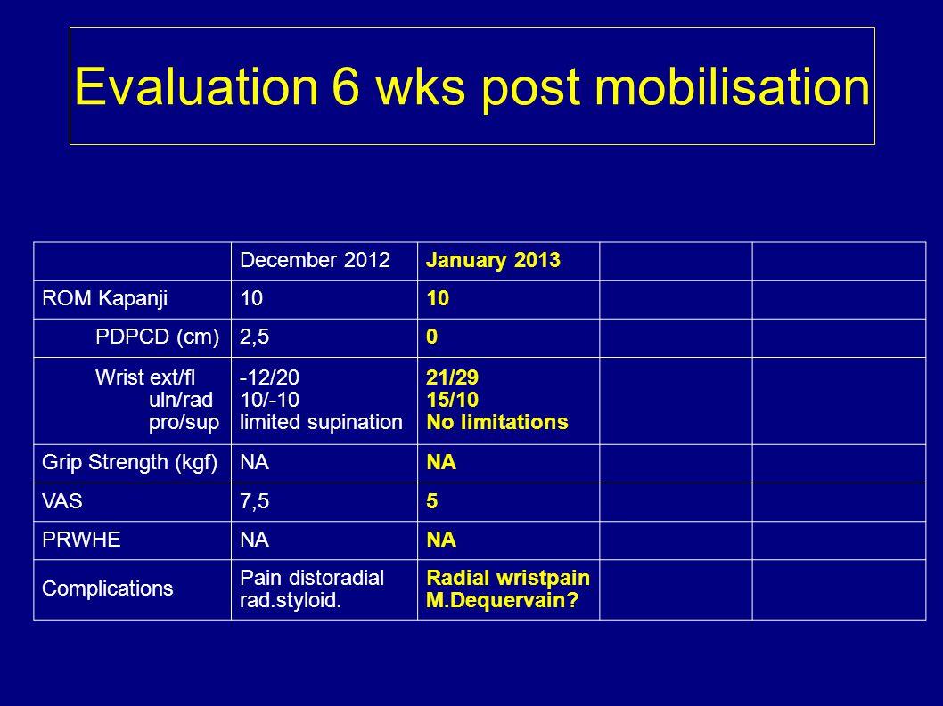 Evaluation 6 wks post mobilisation December 2012January 2013 ROM Kapanji10 PDPCD (cm)2,50 Wrist ext/fl uln/rad pro/sup -12/20 10/-10 limited supinatio