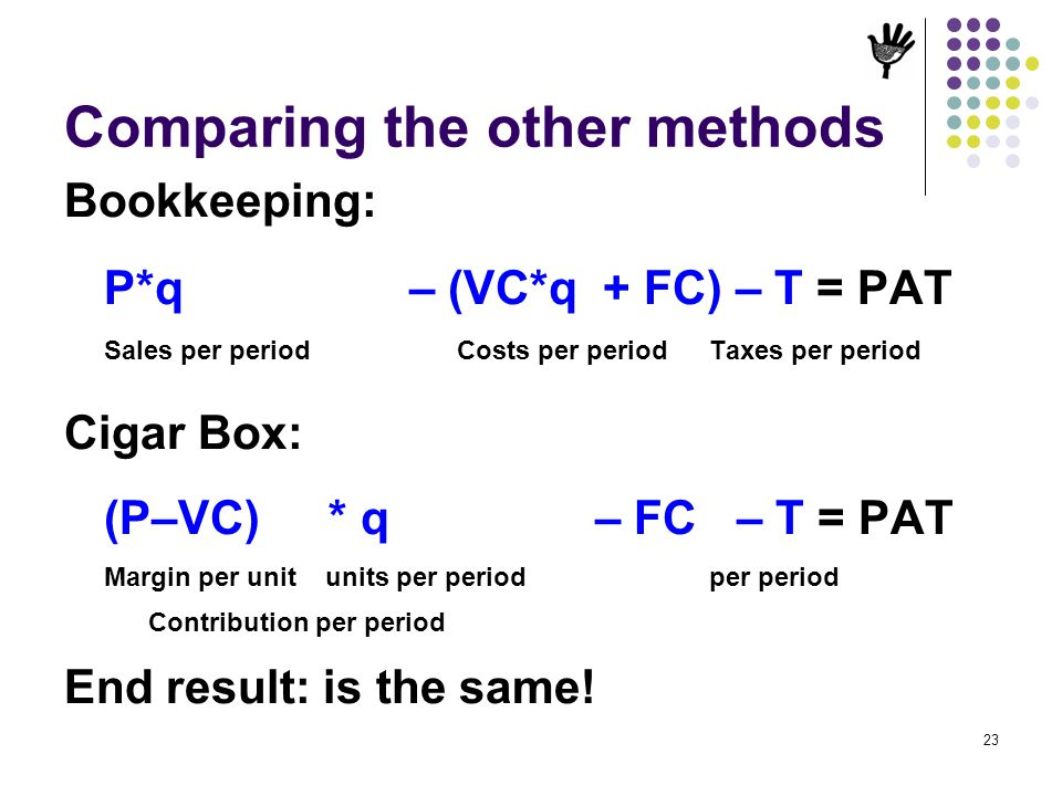 23 Comparing the other methods Bookkeeping: P*q – (VC*q + FC) – T = PAT Sales per period Costs per period Taxes per period Cigar Box: (P–VC) * q – FC