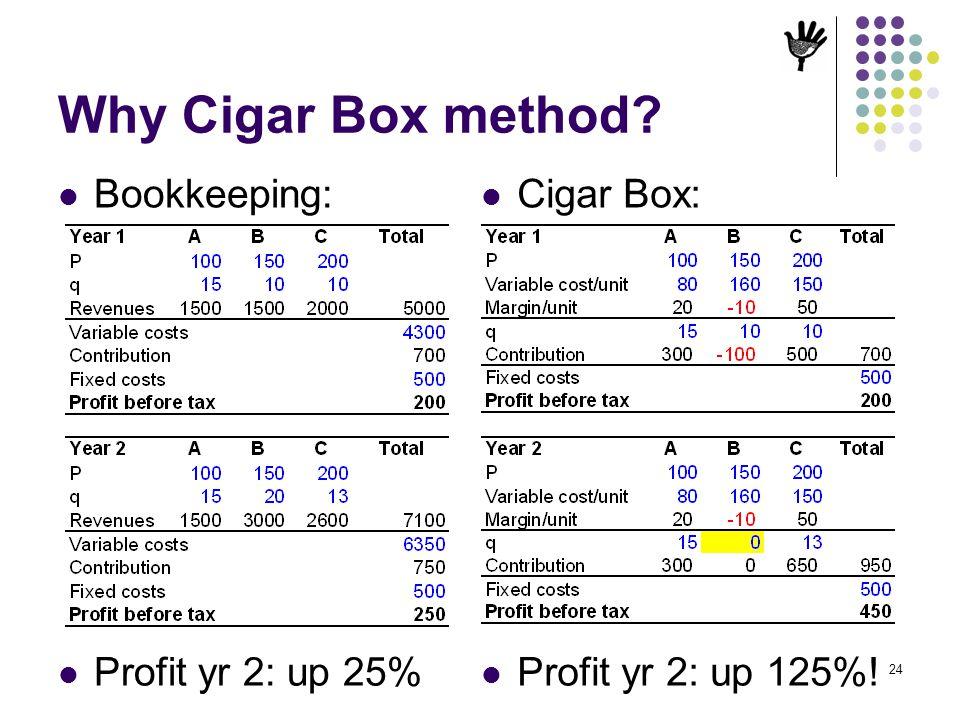 24 Why Cigar Box method? Bookkeeping: Cigar Box: Profit yr 2: up 25% Profit yr 2: up 125%!