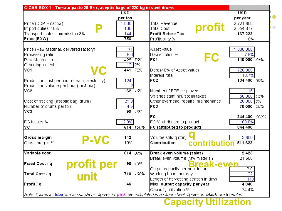 29 P VC FC q contribution profit P-VC profit per unit Break-even Capacity Utilization