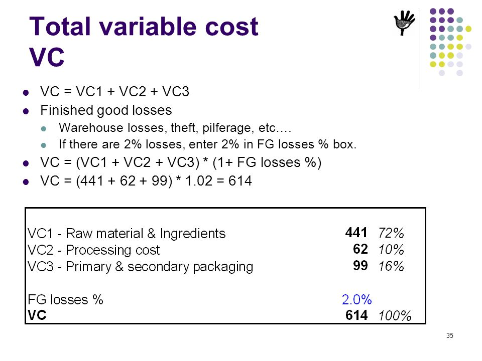 35 Total variable cost VC VC = VC1 + VC2 + VC3 Finished good losses Warehouse losses, theft, pilferage, etc…. If there are 2% losses, enter 2% in FG l