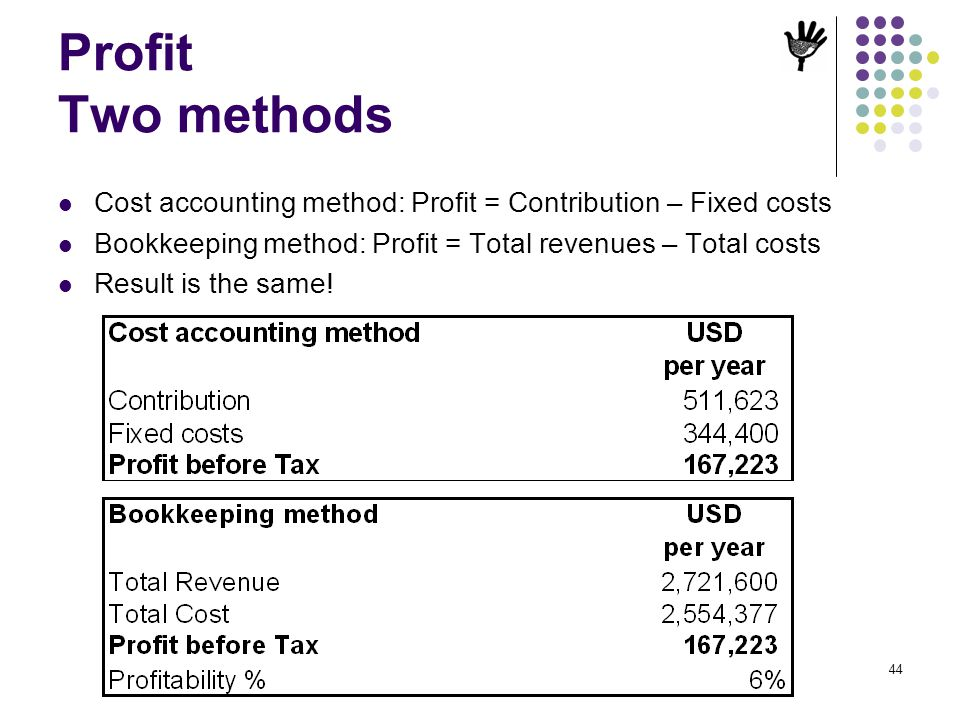 44 Profit Two methods Cost accounting method: Profit = Contribution – Fixed costs Bookkeeping method: Profit = Total revenues – Total costs Result is