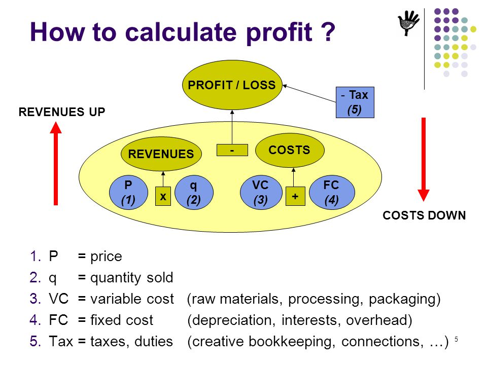 5 How to calculate profit ? 1.P = price 2.q = quantity sold 3.VC = variable cost (raw materials, processing, packaging) 4.FC = fixed cost(depreciation