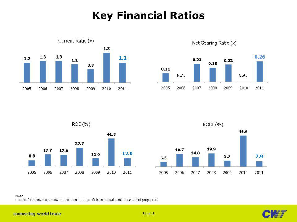 connecting world trade N.A. Key Financial Ratios Slide 13 N.A. Note: Results for 2006, 2007, 2008 and 2010 included profit from the sale and leaseback