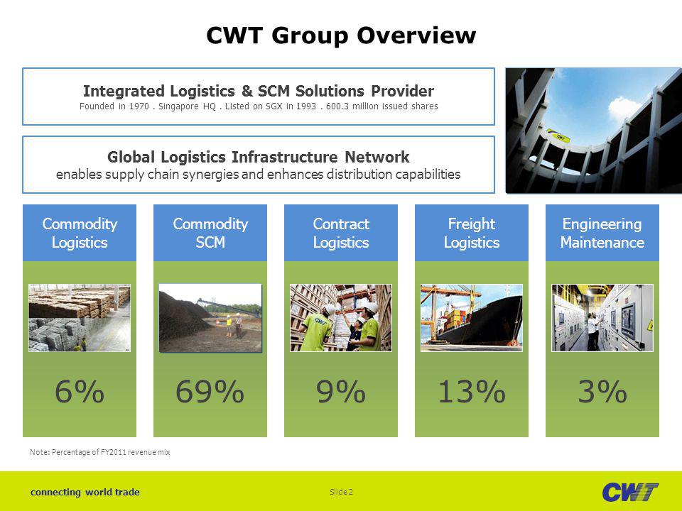 connecting world trade Global Logistics Infrastructure Slide 3 10 million sq ft of global warehouse space Europe Africa Asia Middle East America NETHERLANDS, Amsterdam CWT Soft Commodities warehouse 596,644 sq ft BELGIUM, Antwerp CWT LME warehouse 495,140 sq ft UK, Liverpool CWT Soft Commodities warehouse 80,000 sq ft GHANA, Tema CWT Soft Commodities warehouse 107,639 sq ft CHINA, Shanghai Jinshan Chemical Warehouse 157,000 sq ft CHINA, Tianjin CWT Tianjin Logistics Hub 86,000 sq ft UAE, Dubai Jebel Ali Districentre 1 & 2 340,000 sq ft UAE, Dubai Globelink Weststar warehouses 232,589 sq ft SINGAPORE CWTs warehouse facilities: 7,854,690 sq ft