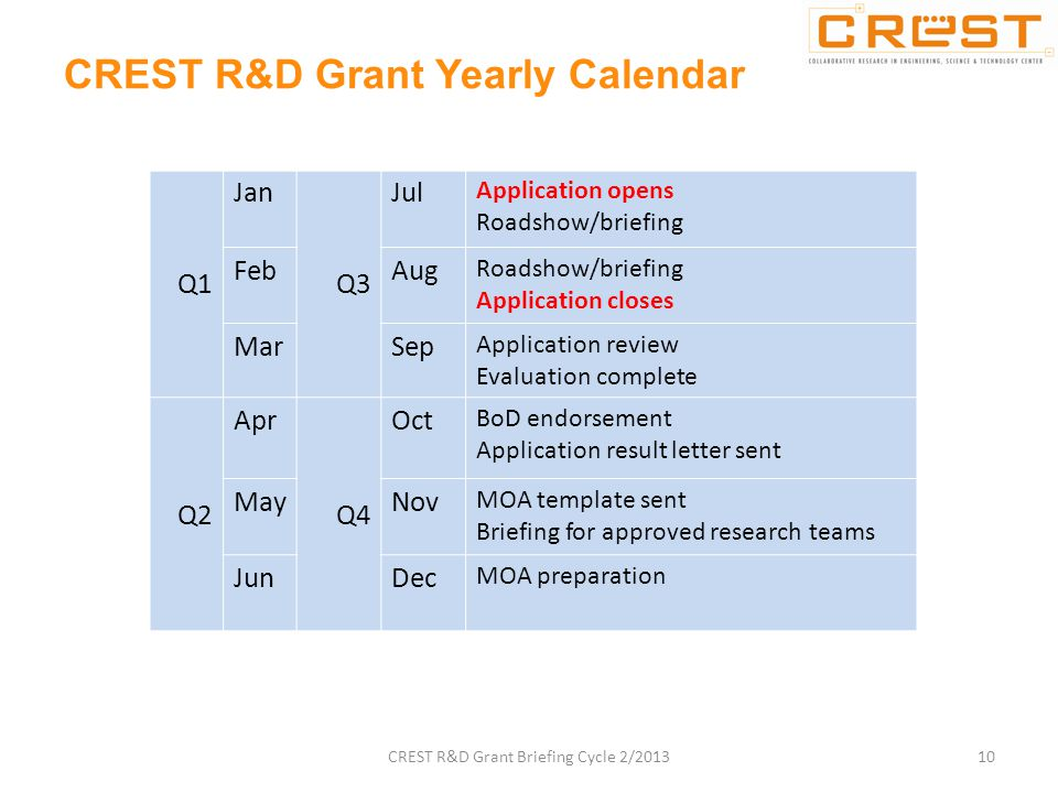 Q1 Jan Q3 Jul Application opens Roadshow/briefing FebAug Roadshow/briefing Application closes MarSep Application review Evaluation complete Q2 Apr Q4 Oct BoD endorsement Application result letter sent MayNov MOA template sent Briefing for approved research teams JunDec MOA preparation CREST R&D Grant Yearly Calendar 10CREST R&D Grant Briefing Cycle 2/2013
