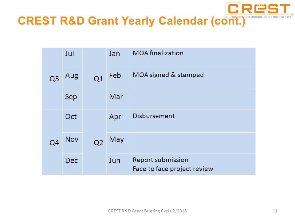 Q3 Jul Q1 Jan MOA finalization AugFeb MOA signed & stamped SepMar Q4 Oct Q2 Apr Disbursement NovMay DecJun Report submission Face to face project review CREST R&D Grant Yearly Calendar (cont.) 11CREST R&D Grant Briefing Cycle 2/2013